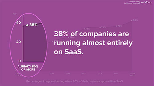 38 percent of companies running on SaaS