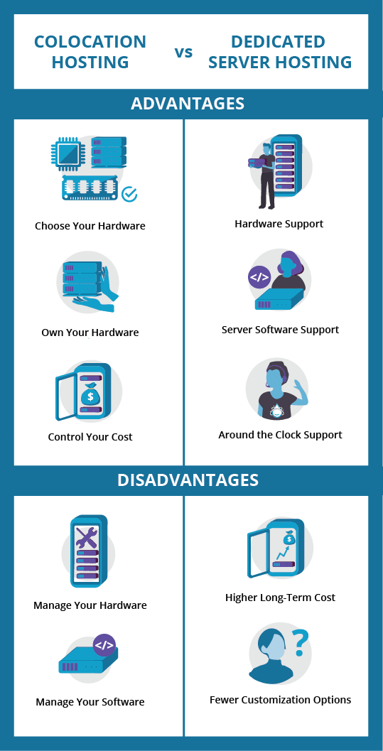 This is an infographic comparing the advantages vs disadvantages of colocation hosting vs dedicated server hosting. The advantages of colocation hosting are that you can choose your hardware, own your hardware, and control your costs, while the disadvantages are that you can manage your hardware and software. The advantages of dedicated server hosting are receiving hardware and server software support along with 24/7/365 support, while the disadvantages are a higher long-term cost and fewer customization options.
