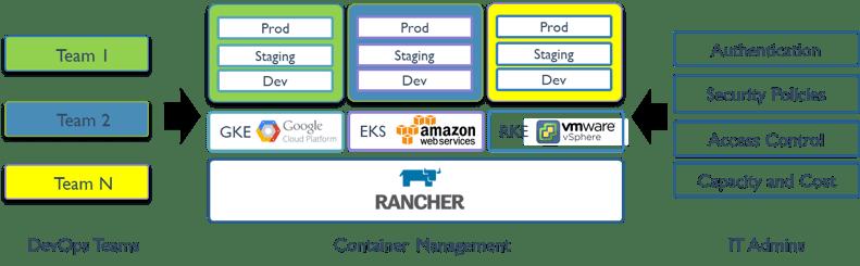 containerization-rancher