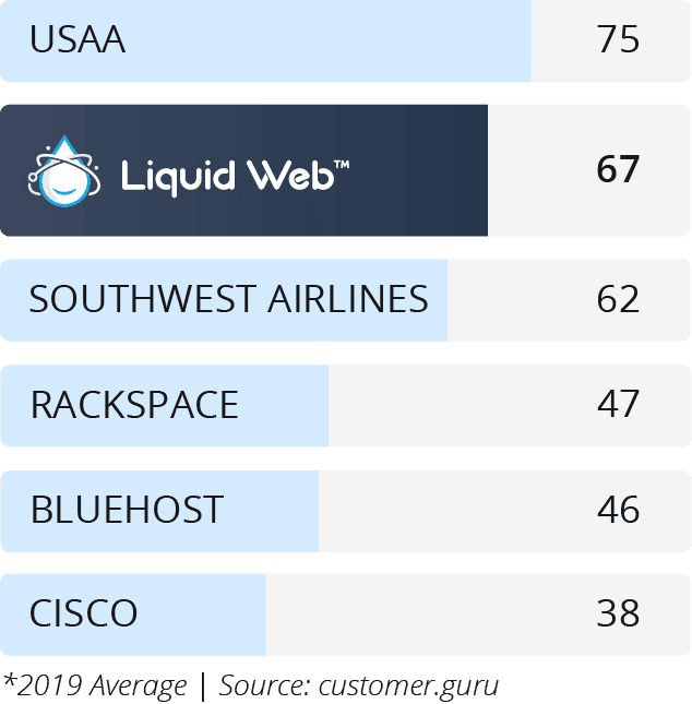 liquid-web-nps-score-67-2019