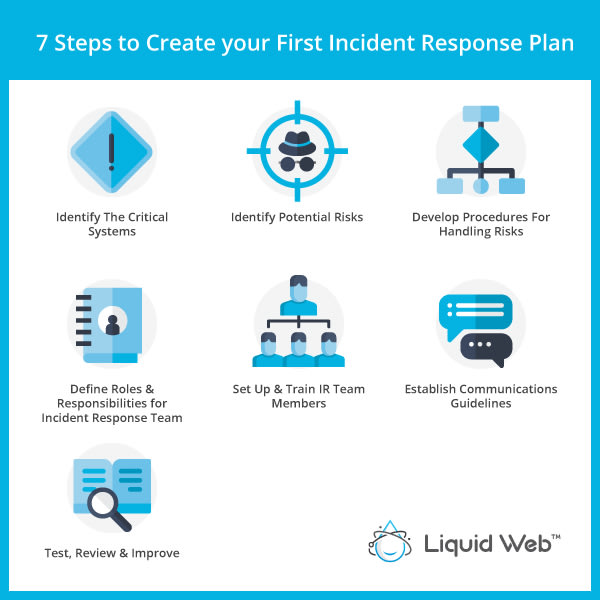 Rich media graphic with the 7 steps to create your first incident response plan.