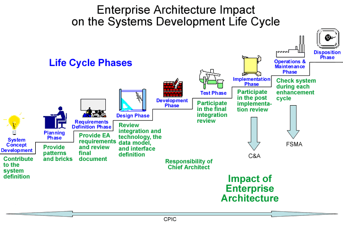 Enterprise architecture impact on the systems development life cycle - CPIC