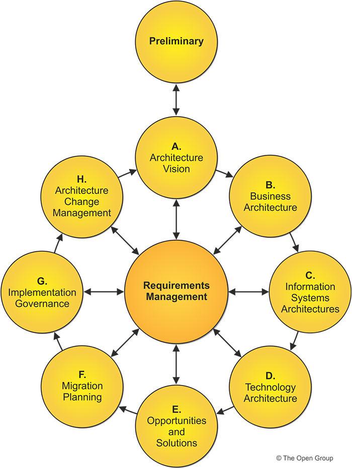 Open Group Architectural Framework - Methodology