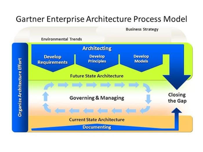 Gartner Enterprise Architecture Process Model
