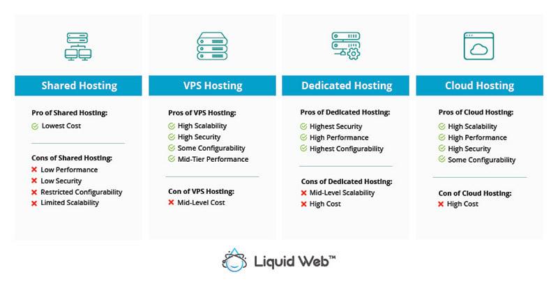 Shared vs VPS vs Dedicated vs Cloud Hosting - How to Choose the Right Hosting