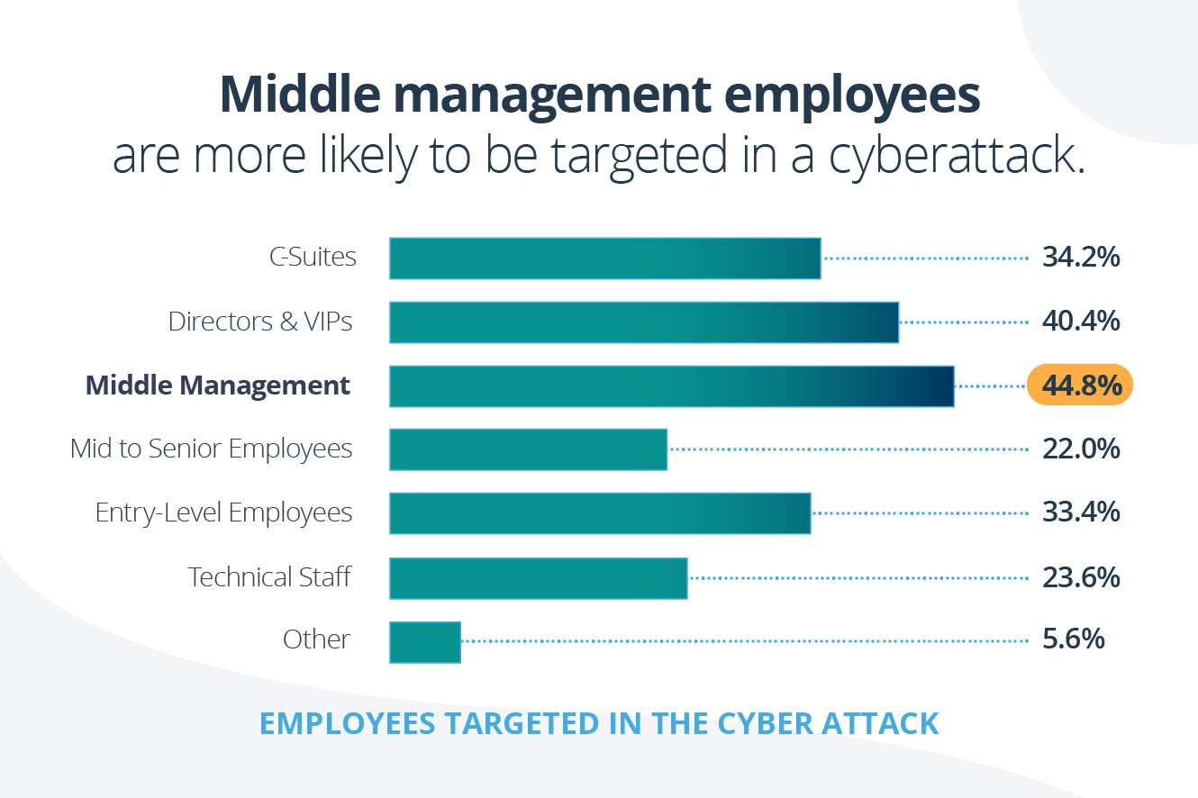 Middle management employees are more likely to be targeted in a cyberattack