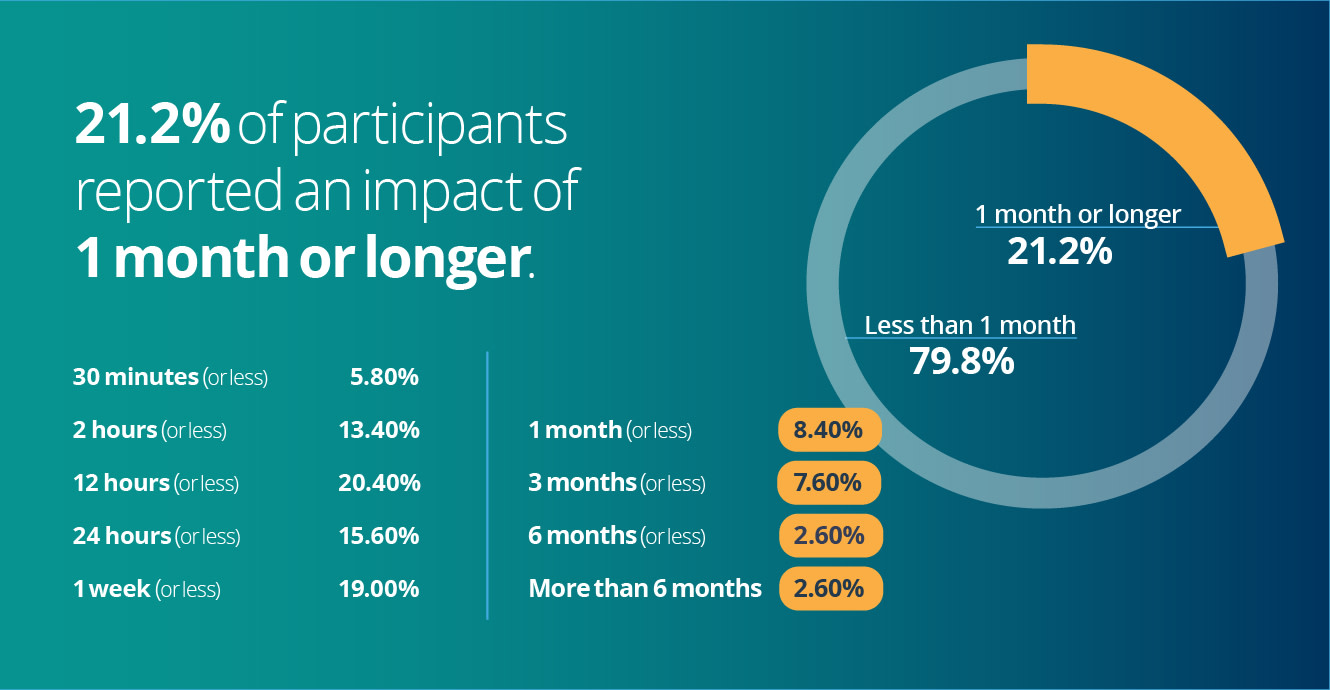 21.2% reported an impact of 1 month or longer