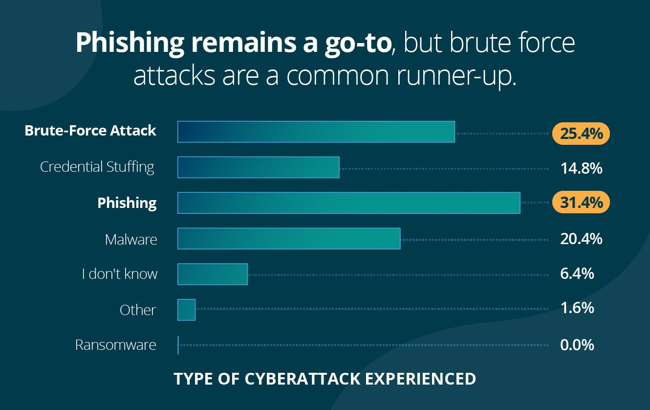 Phishing remains a go-to, but brute force attacks are a common runner-up