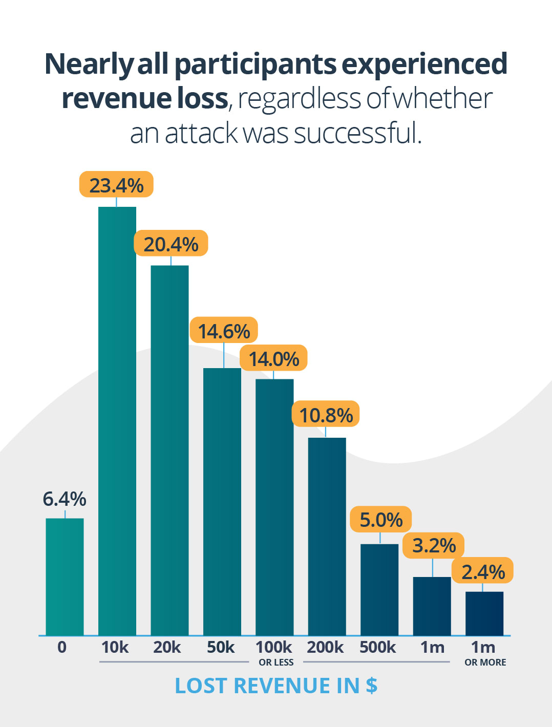 Nearly all participants experienced revenue loss regardless of whether an attack was successful