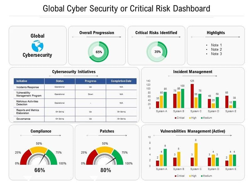 Global Cyber Security or Critical Risk Dashboard