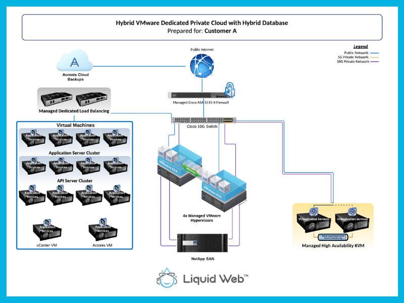 VMware blueprint for customer