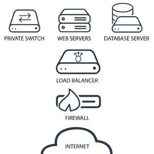 High Availability + Database