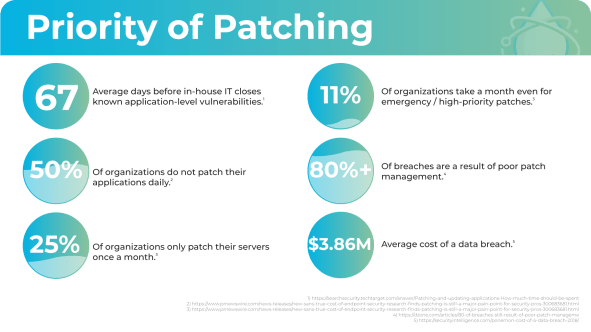 Priority of Patching