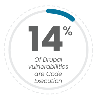 14 percent of drupal vulnerabiltiies are code execution
