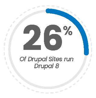 26 percent of sites run Drupal 8