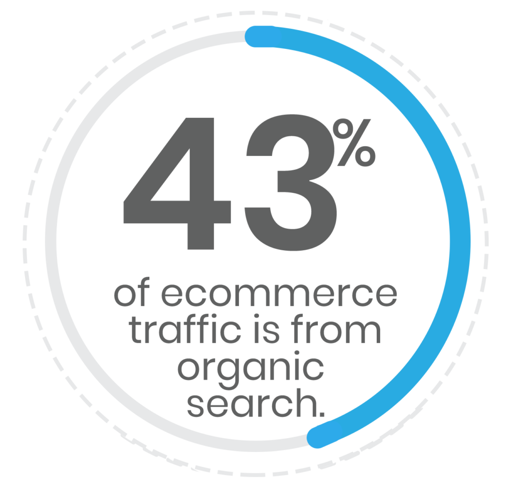 43 percent of ecommerce traffic is from organic search.