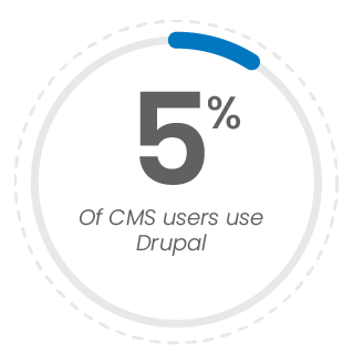 5 percent of CMS users use Drupal