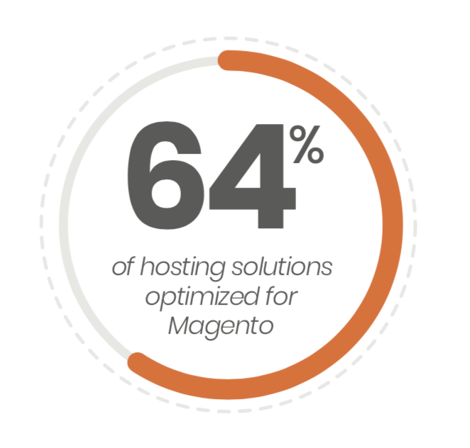 64 percent of hosting solutions run on Magento