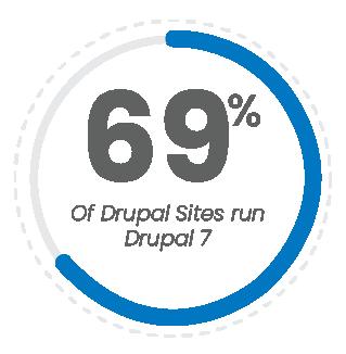 69 percent of sites run Drupal 7