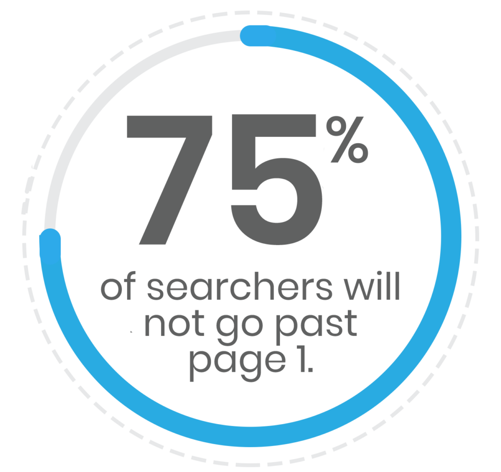 75% of searchers will not go past page 1