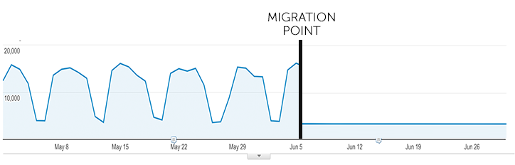 Bad Traffic Results from a migrations