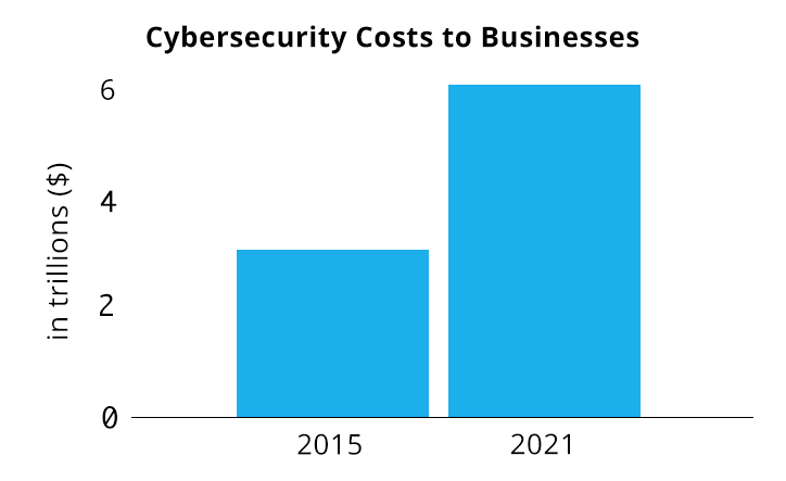 Cyber Security Costs to Businesses