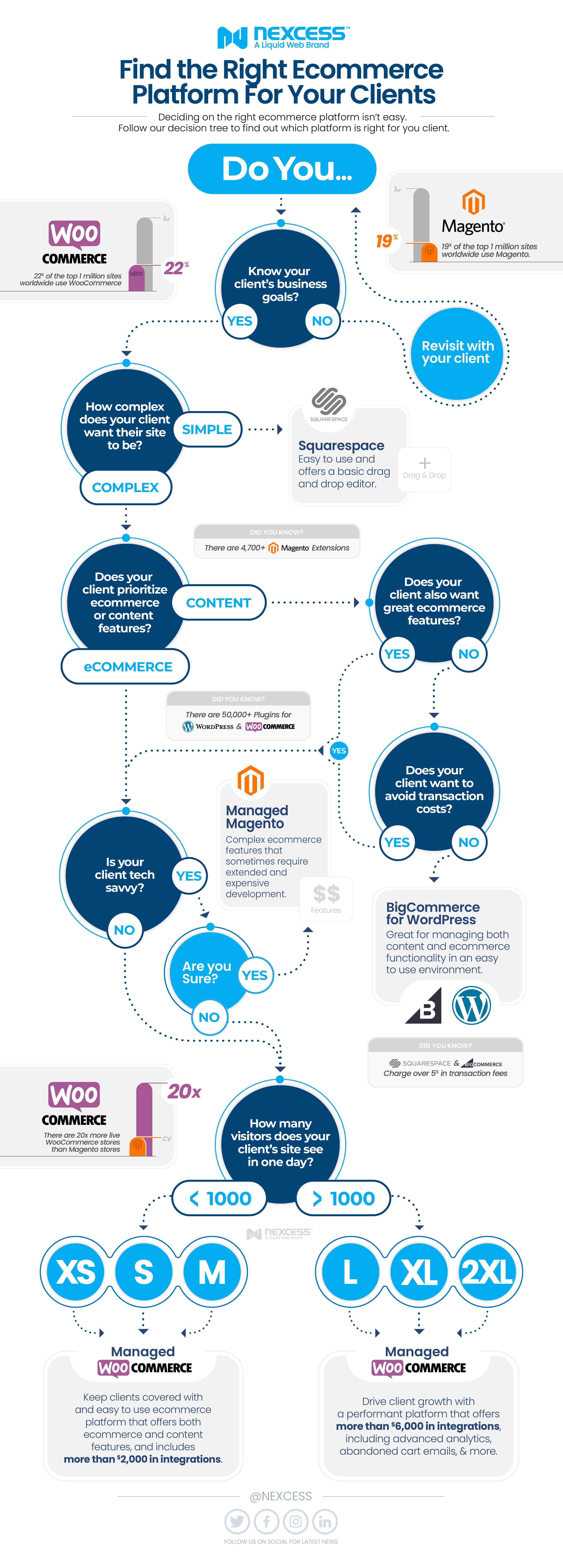 The ecommerce platform decision tree