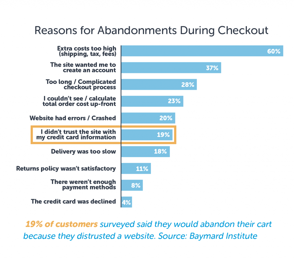 19 Percent Abandon Carts due to Not Trusting Site