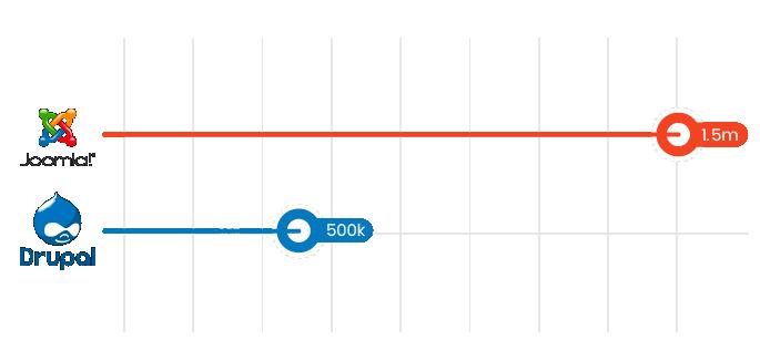 Drupal vs Joomla in numbers