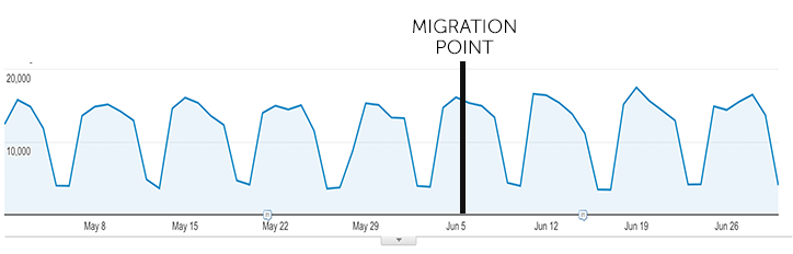 Good Traffic Results from a migrations