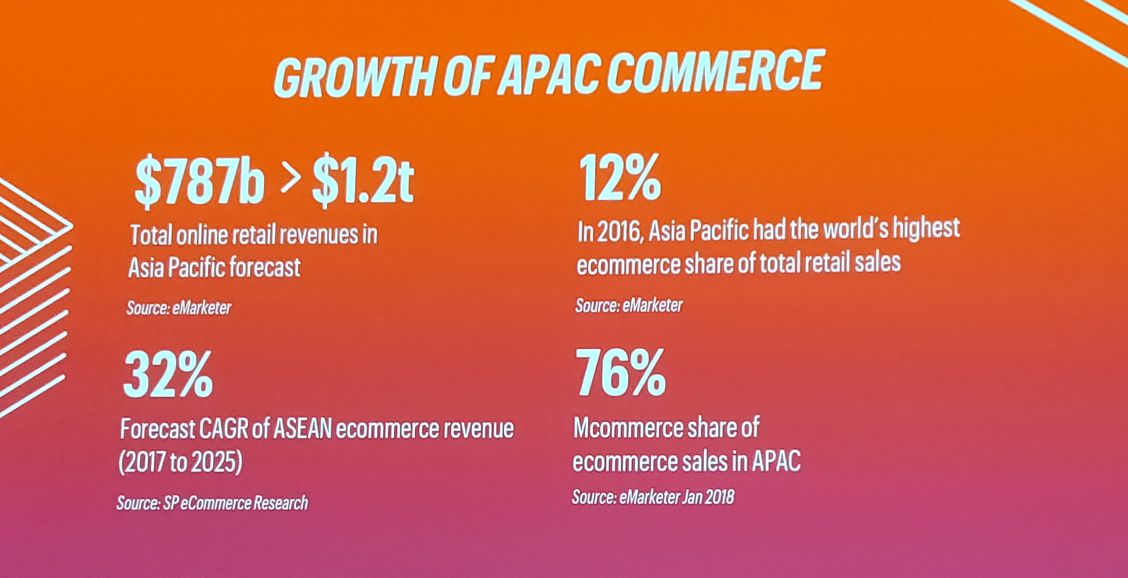 Growth of APAC Commerce Magento Live AU