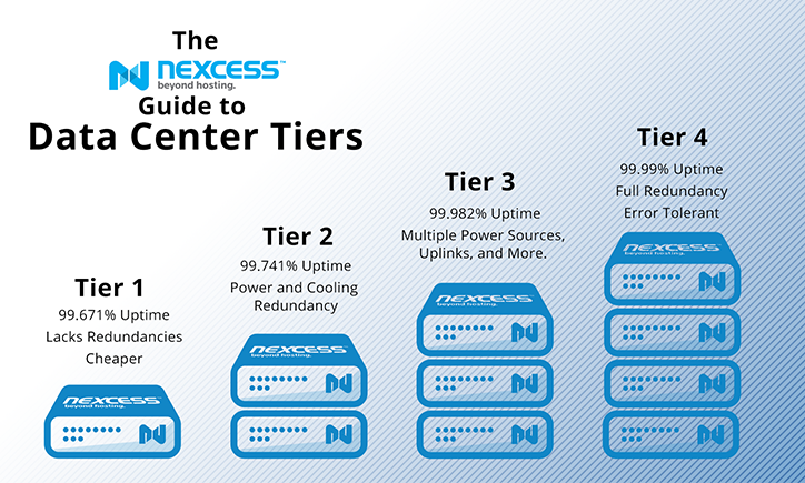 What are the different Data Center Tiers