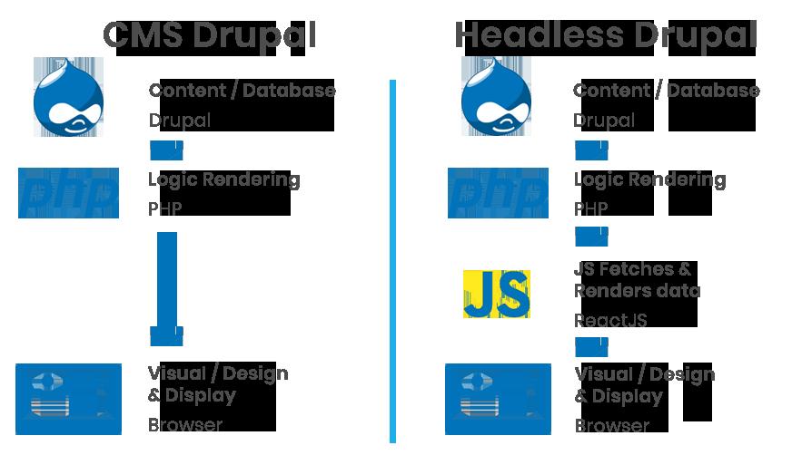 Headless Drupal vs tradtitional CMS drupal Diagram