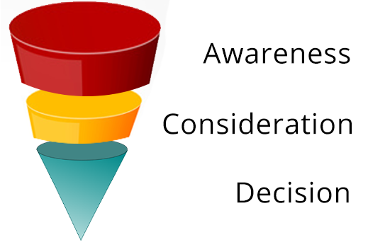 Increase Magento sales by understanding this sales funnel