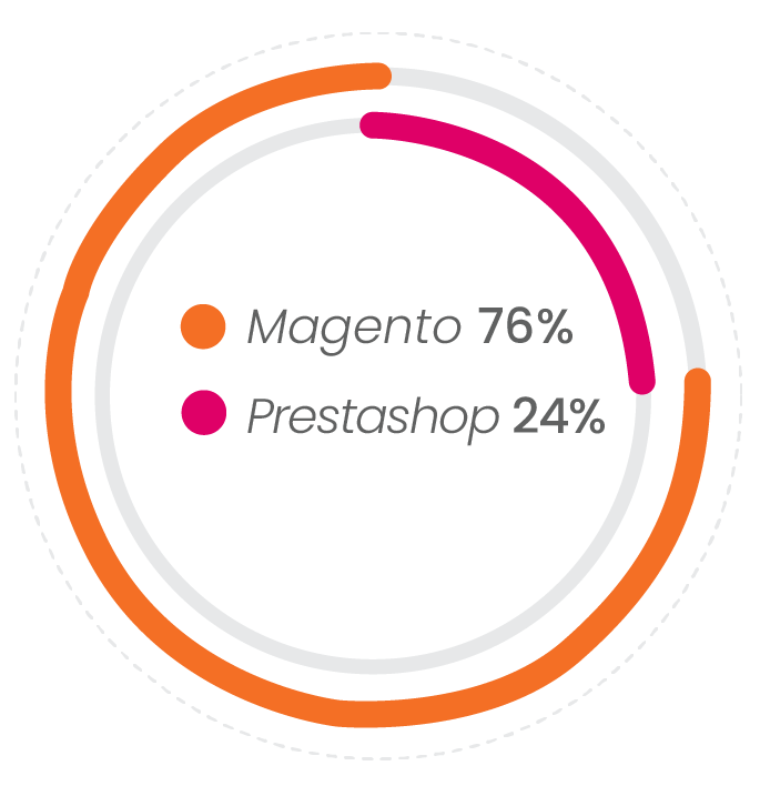 Magento has 3x the number of sites Prestashop has