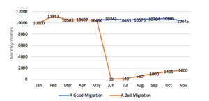 Monthly Visitors to a site after a good and bad migration