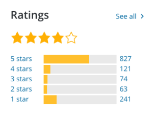 Rating of the WordPress plugin on whether it is unsafe