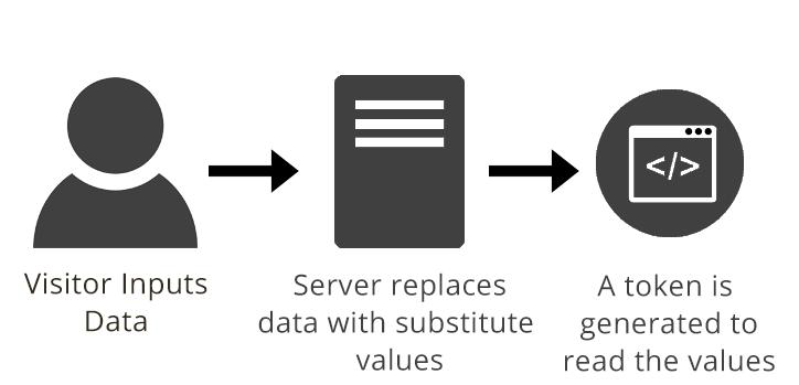 Tolkenization process for GDPR
