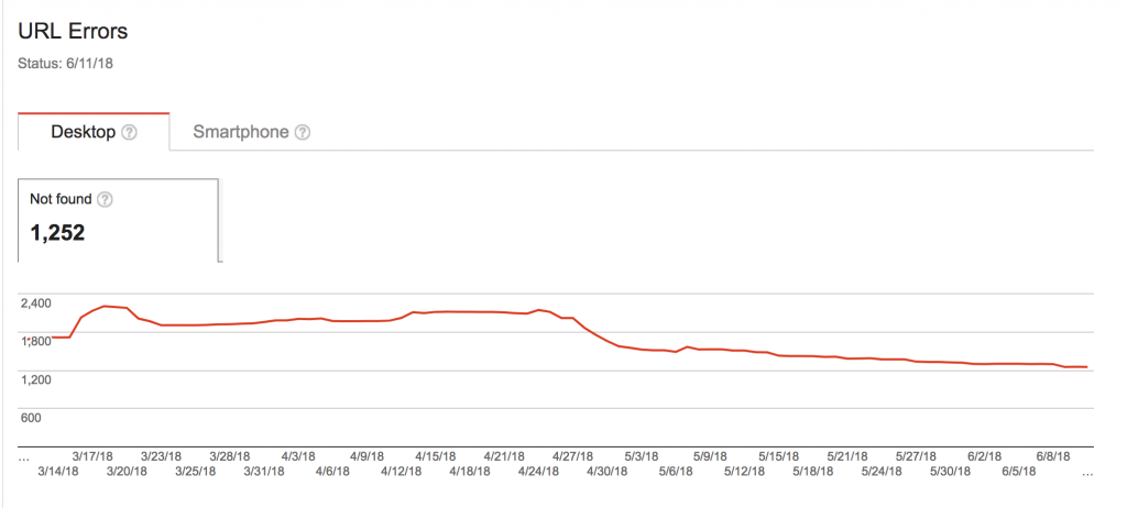Check site for URL errors as this will decrease effect technical seo. Picture of graph showing errors.