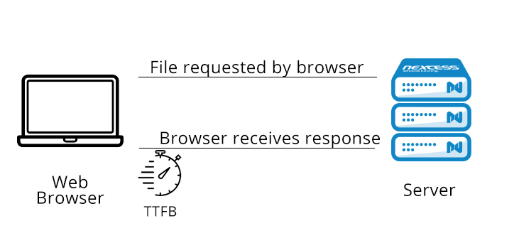 What Does TTFB measure