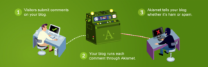 akismet WordPress machine learning plugin