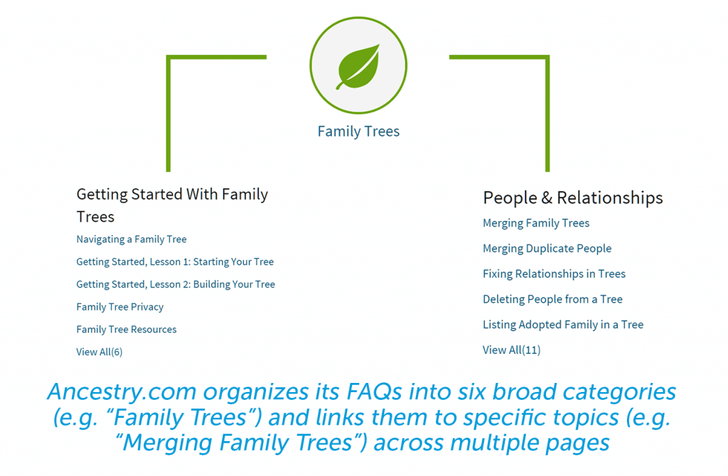 ancestry.com manages faq by sorting into six broad categories