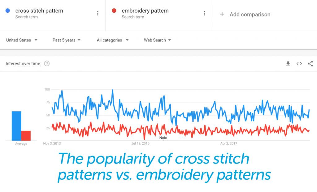 cross-stitch-popularity on google trends