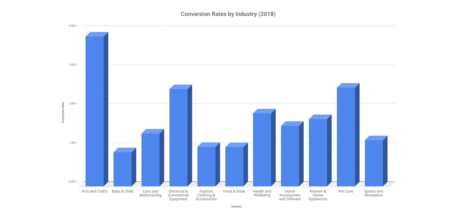eCommerce conversion rates by industry in 2018