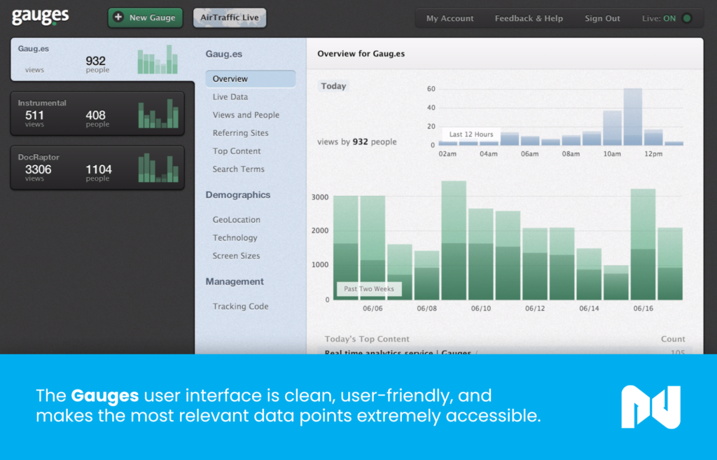 The Gauges user interface is clean, user-friendly, and makes the most relevant data points extremely accessible.