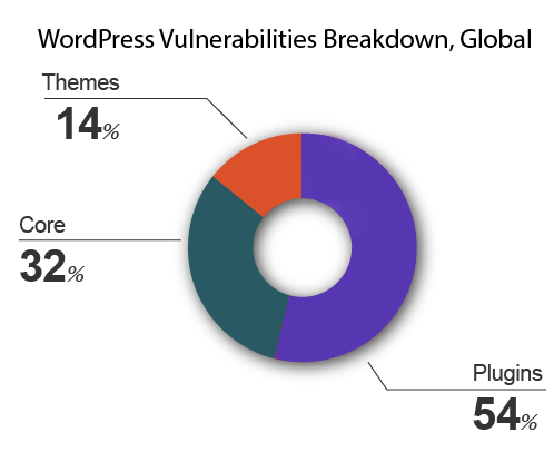 WordPress vulnerabilities breakdown, global