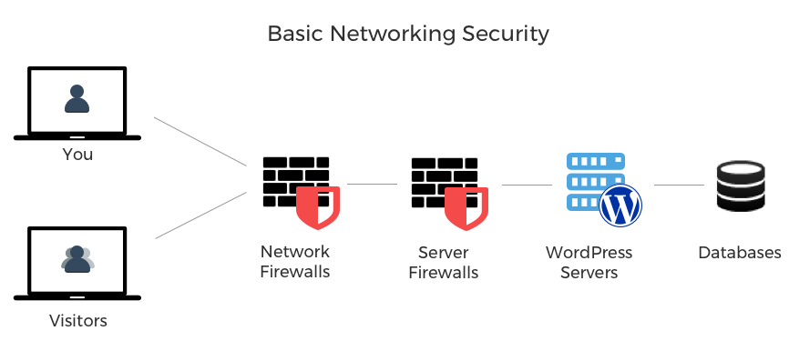 Understand Your Network's Environment