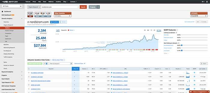 keyword research for ecommerce seo - SEMrush keywork nordstrom