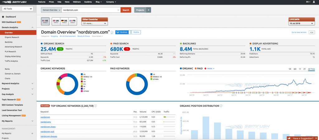 keyword research for ecommerce seo - SEMrush keywork overview