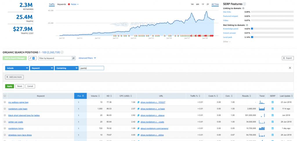 keyword research for ecommerce seo - SEMrush nordstrom relevant keyword targets